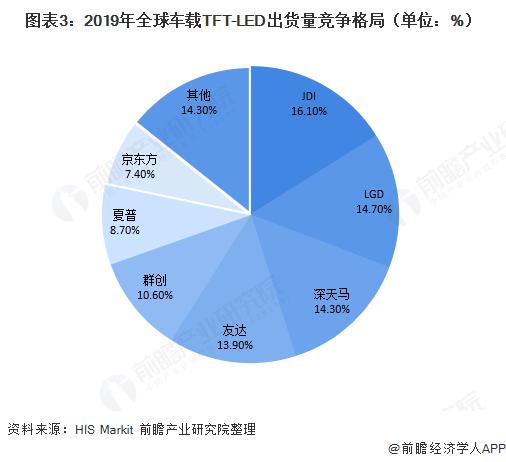 图表3:2019年全球车载TFT-LED出货量竞争格局(单位:%)