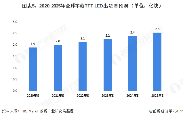 图表5:2020-2025年全球车载TFT-LED出货量预测(单位:亿块)