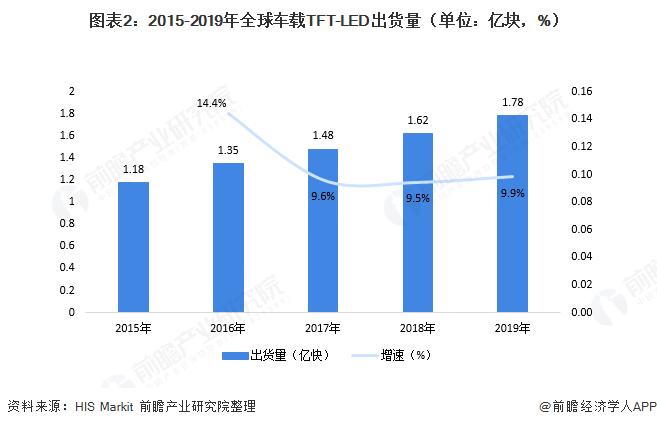 图表2:2015-2019年全球车载TFT-LED出货量(单位:亿块,%)