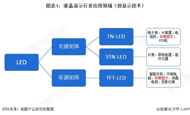 图表1:液晶显示行业应用领域(按显示技术)