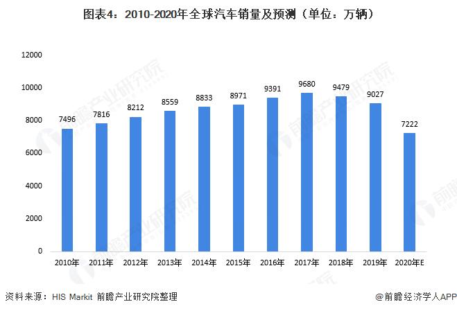 图表4:2010-2020年全球汽车销量及预测(单位:万辆)