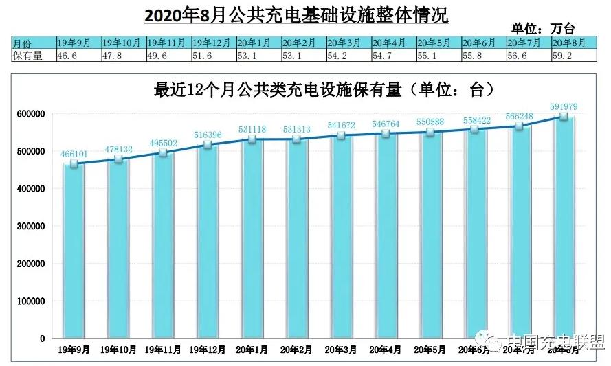2020年8月电动汽车充电桩市场分析:累计充电桩59.2万台(附图表)