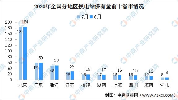2020年8月全国换电站保有量462座:3省市环比增加(图)