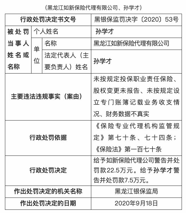 黑龙江如新保险代理有限公司被罚款22.5万元:财务数据不真实等
