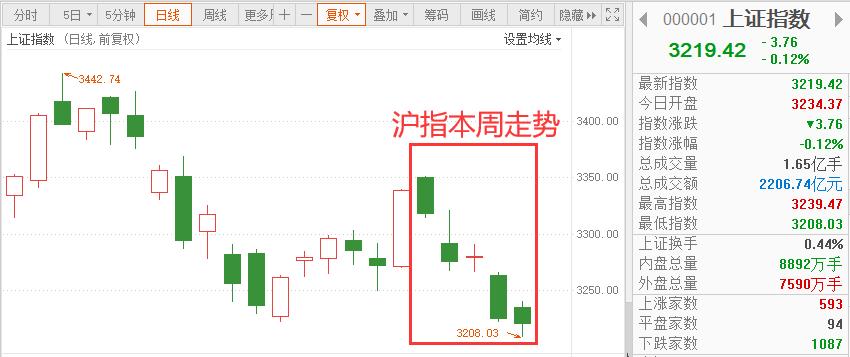 沪指本周跌逾3% 节前还有机会吗? _ 东方财富网