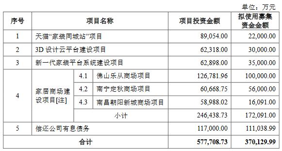 美凯龙:40亿元募资缩减至37亿元-中国网地产