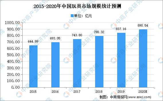 2020年中国玩具行业市场现状及发展趋势预测分析