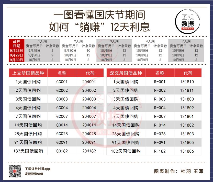 """一图看懂国庆节期间 如何""""躺赚""""12天利息"""