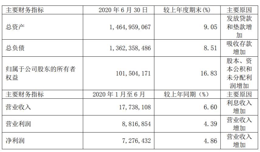 南京银行新一届高管履职