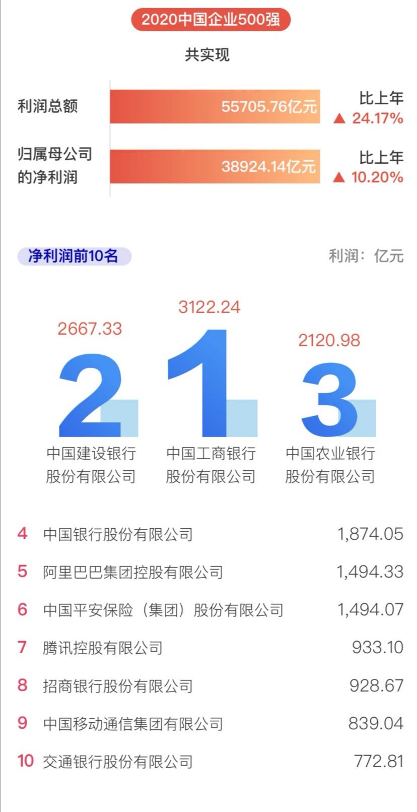 中国企业500强榜单:哪家最赚钱?哪家研发能力最强?