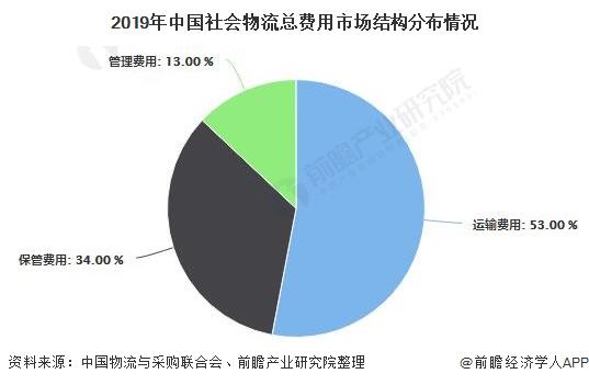 2020年中国无人仓储行业市场现状及发展趋势分析 R