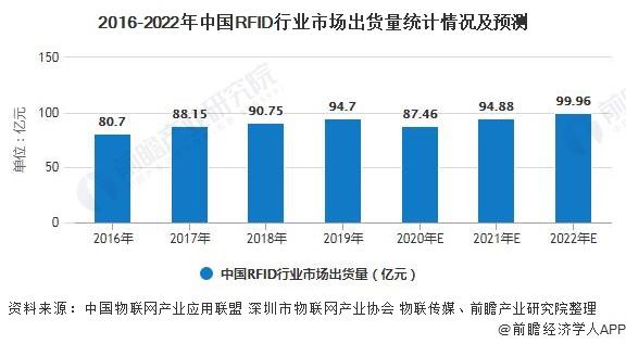 2016-2022年中国RFID行业市场出货量统计情况及预测