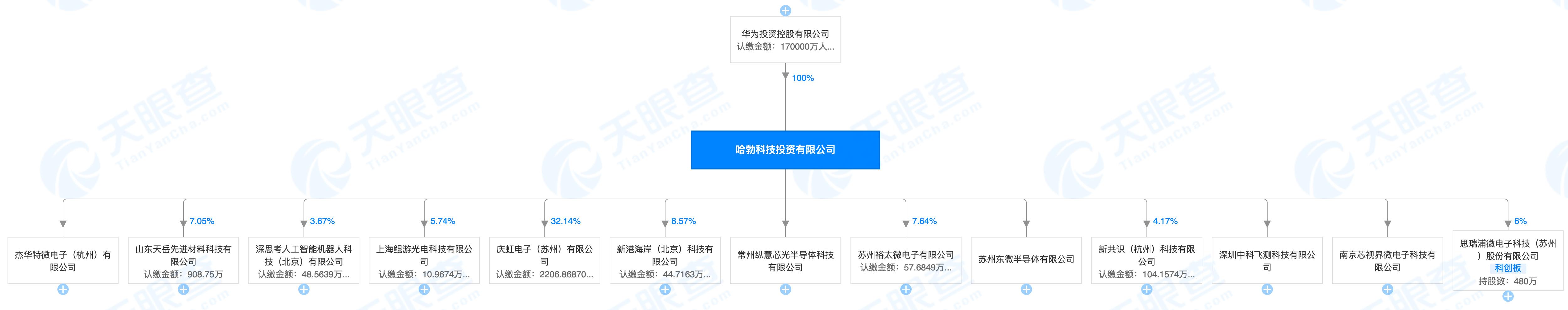 华为哈勃入股南京芯视界微电子:今年投资的第9家企业