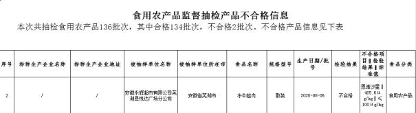 安徽芜湖通报2批次不合格食品 永辉超市冻牛蛙登黑榜