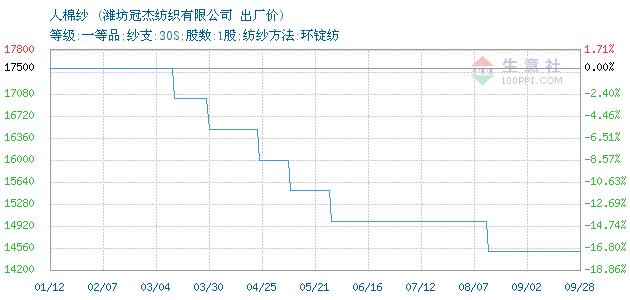 《【万和城平台最大总代】9月28日潍坊冠杰人棉纱价格动态》