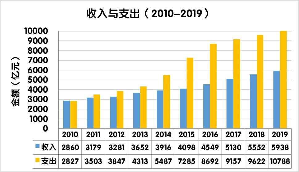 2019年收费公路账本:偿还债务支出8409.5亿