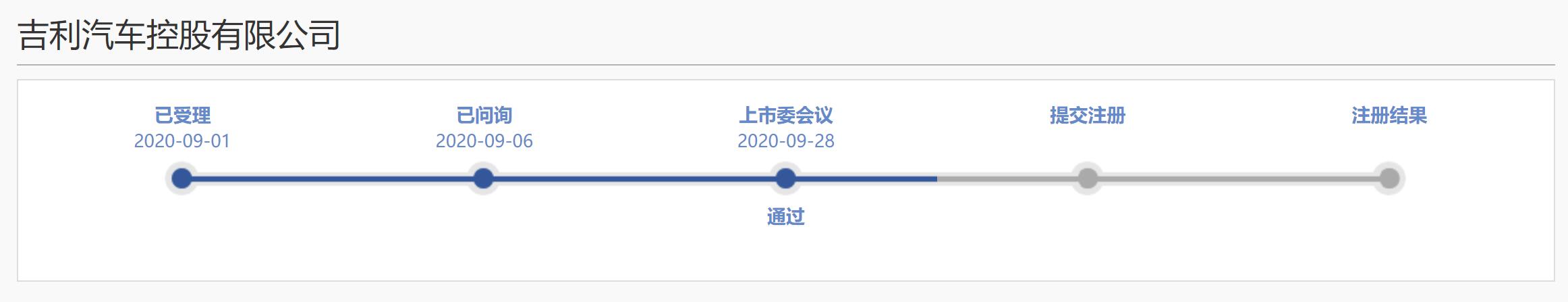 """《【超越平台网】吉利汽车首发过会 """"科创板整车第一股""""上市在即》"""