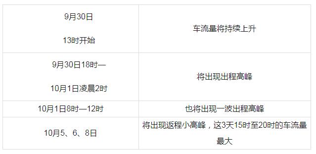 广东出程高峰将在明日18时出现
