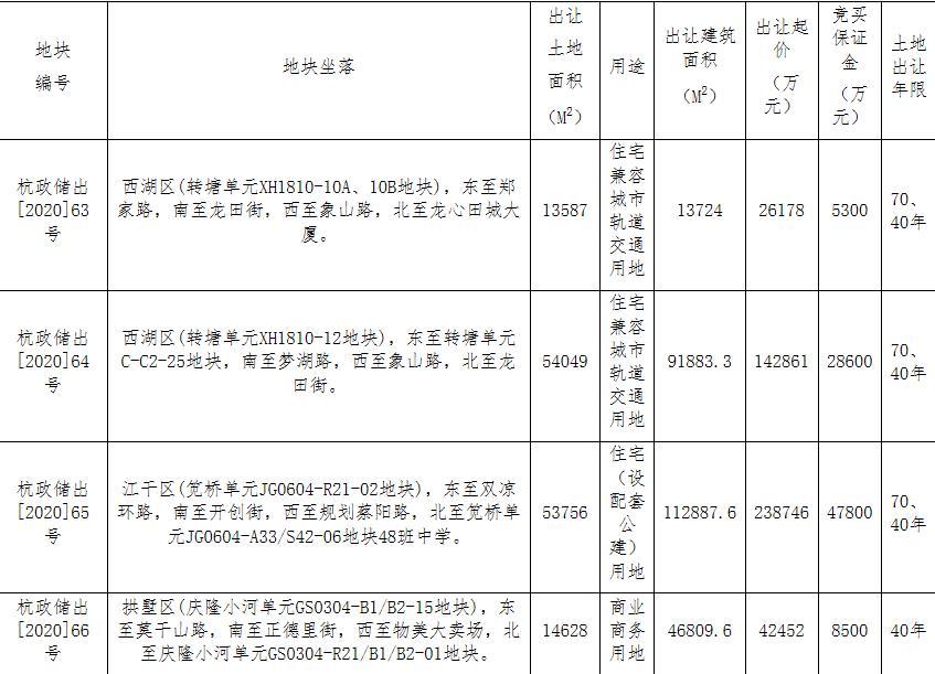 杭州51.1亿元出让4宗地块 绿城29.97亿元竞得1宗