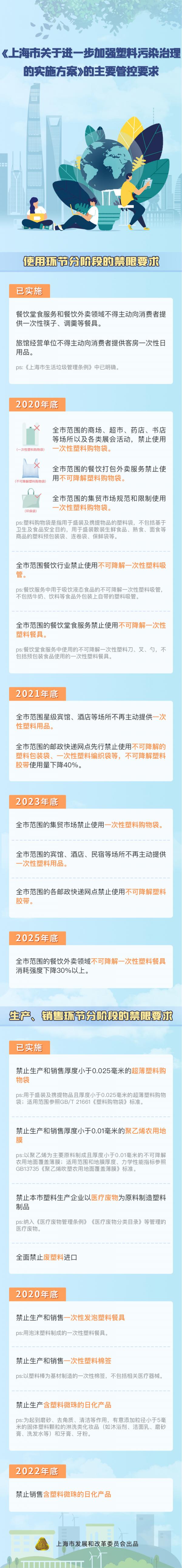 """上海对塑料污染发""""战书"""":年底商场禁用一次性塑料购物袋"""