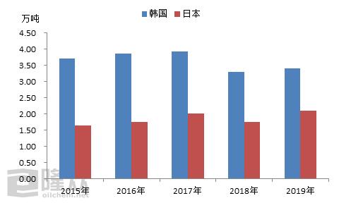 [隆众聚焦]:反倾销对中国丁腈橡胶行业的影响第一篇之供应面
