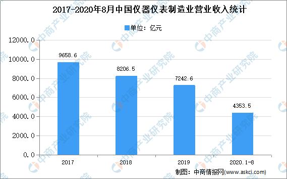 2020年中国触控显示行业下游应用市场预测分析