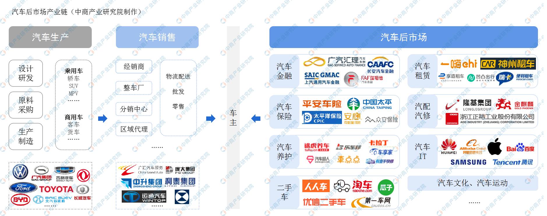 2020年中国汽车后市场产业链上游分析(附图表)