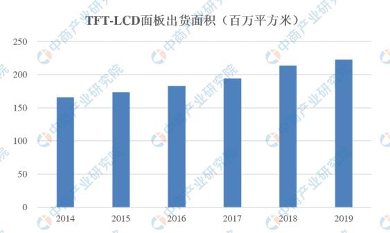 2020年中国液晶显示行业存在问题及发展趋势预测分析