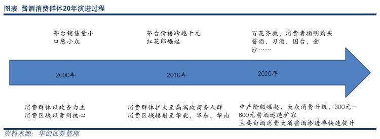 """大咖啡""""咨询""""遵义产区华创证券:酱酒未来五年市场规模将达到2500亿"""