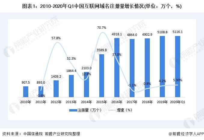 2020年中国互联网域名行业发展现状分析域名规模持续扩大[图片]