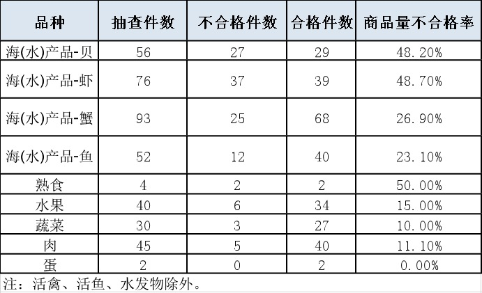 上海抽检10家生鲜电商平台商品计量 近三成短斤缺两