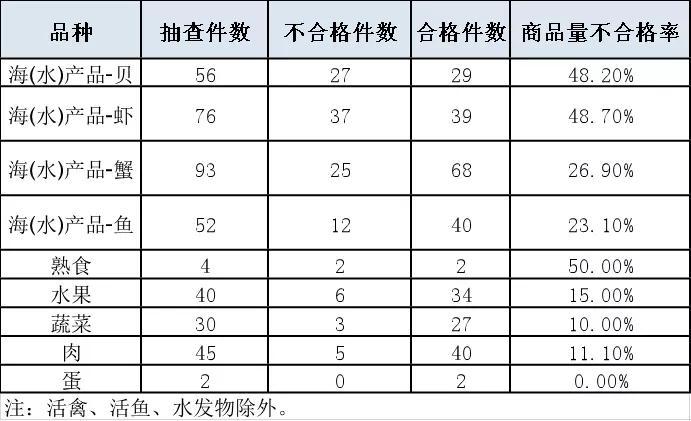 上海抽检生鲜电商平台商品计量 近三成存短斤缺两情况