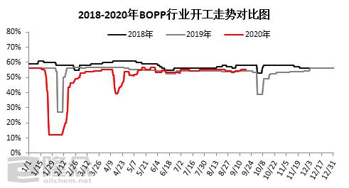 《【万和城娱乐总代理】[BOPP]:BOPP三季度需求撑起一片天》