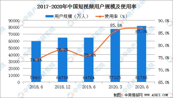 短视频行业发展迅速 2020上半年我国短视频用户规模为8.18亿(图)