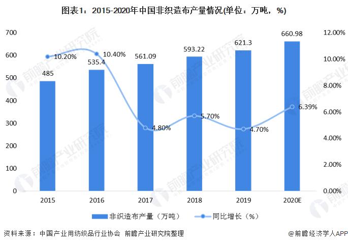 一文了解2020年中国无纺布行业现状和发展前景 2025年市场规模将达到1572亿元