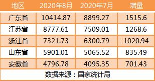 31省份前8月房地产投资:广东超万亿 21地增速跑赢全国
