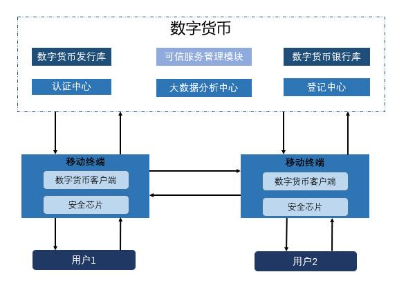 细说数字人民币:底层架构是如何设计的 有何设计用意?