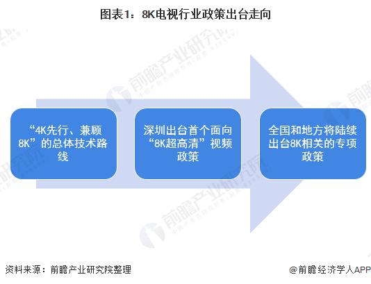 2020年中国8K超高清电视行业市场趋势及发展前景分析 未来2年渗透率将翻十倍达到5%