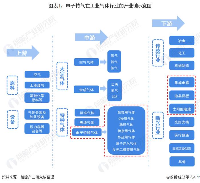 《中国电子特气产业链全景图谱》(附现状、竞争格局、发展前景等)