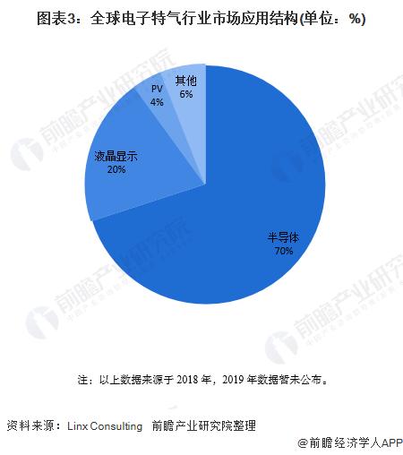图表3:全球电子特气行业市场应用结构(单位:%)