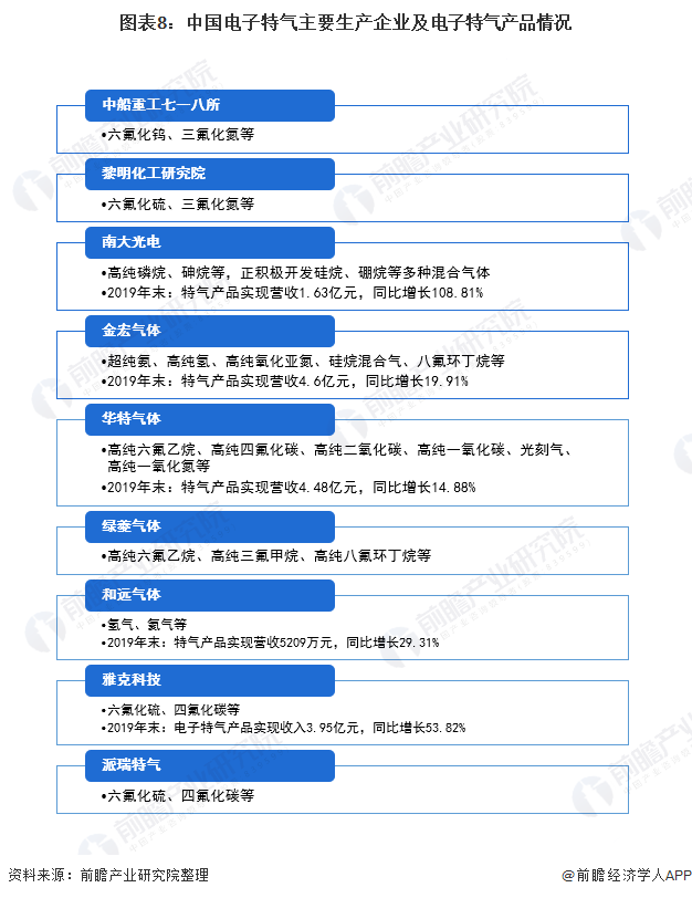 图表8:中国电子特气主要生产企业及电子特气产品情况