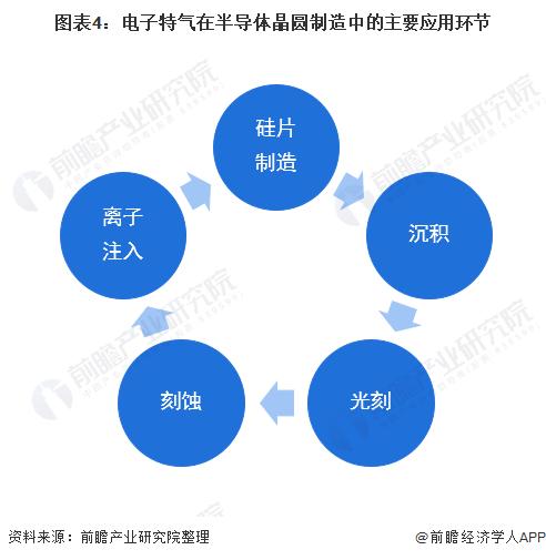 图表4:电子特气在半导体晶圆制造中的主要应用环节