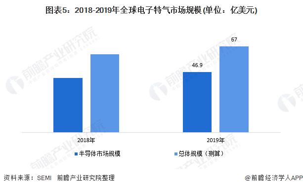 图表5:2018-2019年全球电子特气市场规模(单位:亿美元)