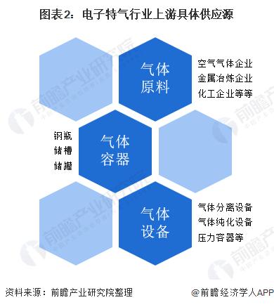 图表2:电子特气行业上游具体供应源