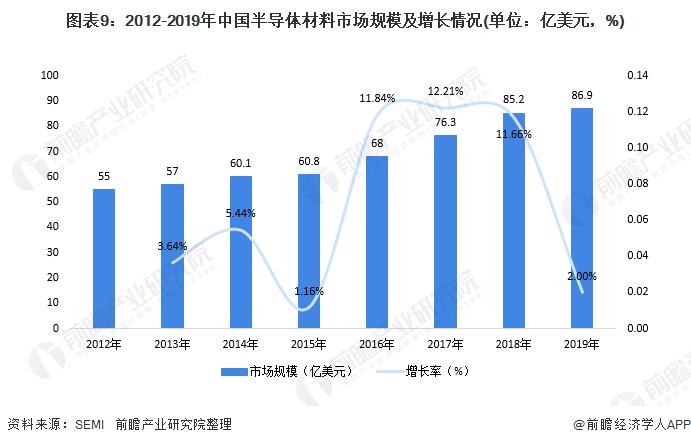 图表9:2012-2019年中国半导体材料市场规模及增长情况(单位:亿美元,%)
