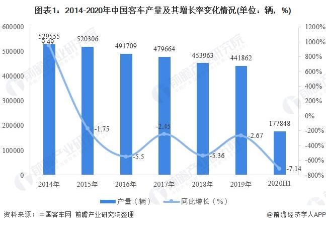 2020年中国客车行业市场发展现状分析 产销下降颓势依旧【组图】