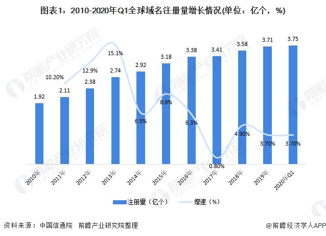 图表1:2010-2020年Q1全球域名注册量增长情况(单位:亿个,%)