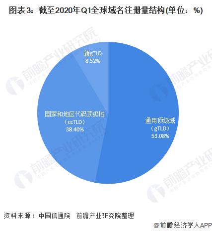 图表3:截至2020年Q1全球域名注册量结构(单位:%)