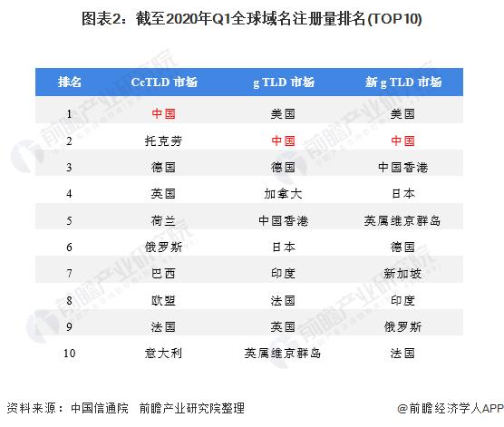 图表2:截至2020年Q1全球域名注册量排名(TOP10)