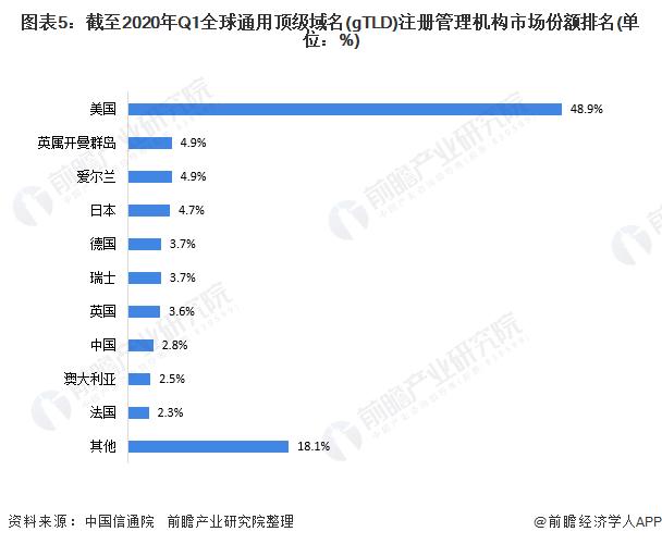 图表5:截至2020年Q1全球通用顶级域名(gTLD)注册管理机构市场份额排名(单位:%)